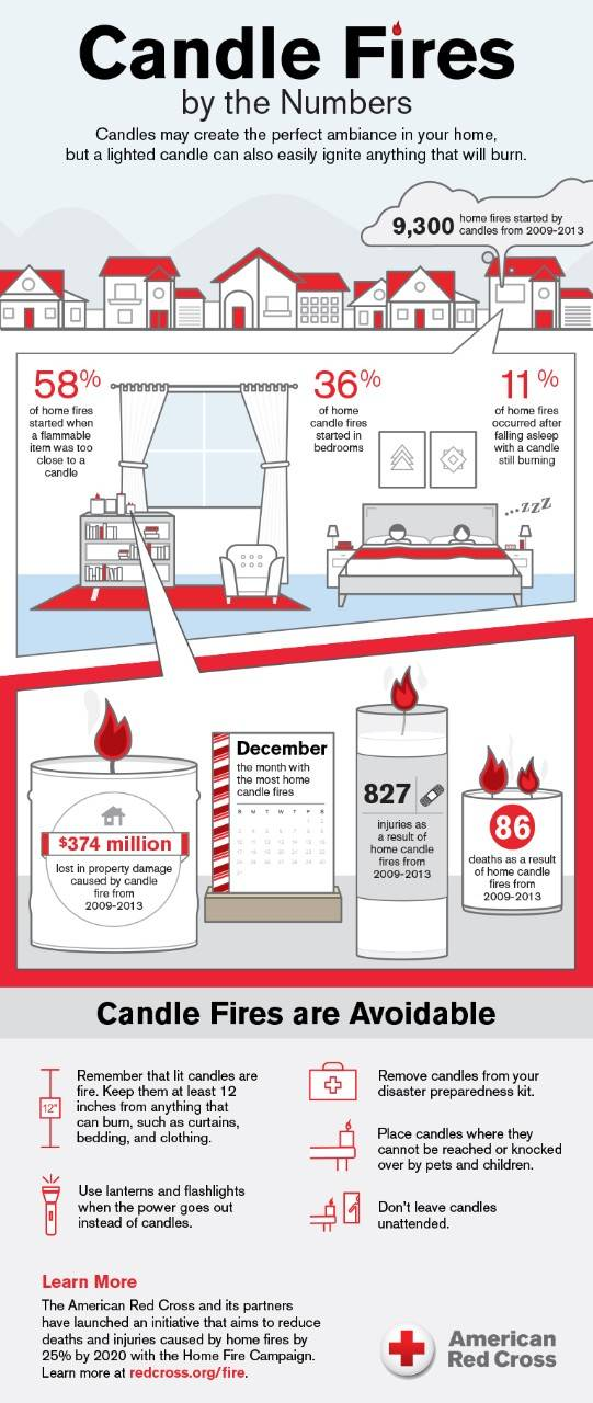 Candle-fire-safety-infographic