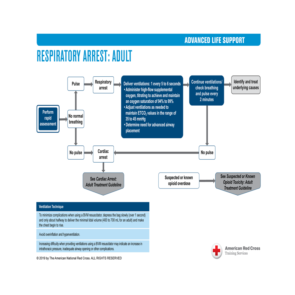 ALS Treatment Guidelines Poly Coated | Red Cross Store